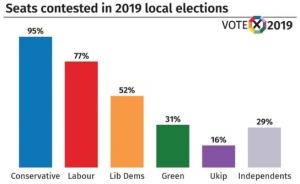 2019 United Kingdom local elections